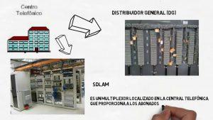 Red-Telefonia-BasicaRTB-Funcionamiento